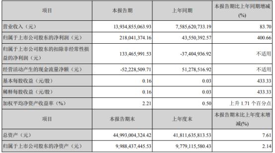 海信家电2021年第一季度净利2.18亿增长400.66% 利息收入增加