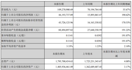 恒基达鑫2021年第一季度净利4619.37万增长190.62% 财务费用减少