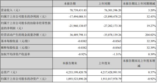 闽东电力2021年第一季度亏损1749.41万亏损减少 投资收益增加
