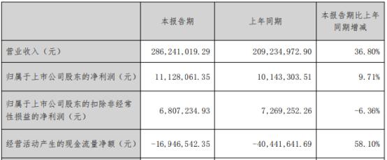美利云2021年第一季度净利1112.81万增长9.71% 本期销量增加