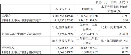 新日恒力2021年第一季度净利276.95万增长81.25% 宁夏天福纳入合并报表范围