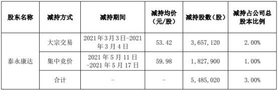 科锐国际控股股东泰永康达减持548.5万股 套现约3.05亿