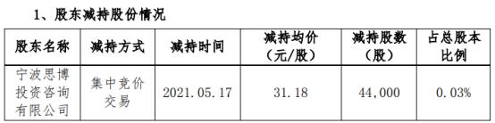 博创科技股东减持4.4万股 套现137.19万