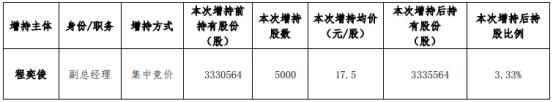 *ST米奥副总经理程奕俊增持5000股 耗资8.75万