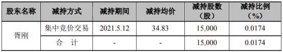 怡达股份副总经理胥刚减持1.5万股 套现52.25万