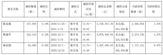 京华激光3名股东合计减持75.44万股 套现合计1200.65万