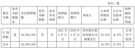 金海高科控股股东汇投控股质押1800万股 用于自身生产经营