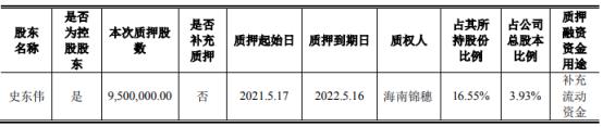 天域生态控股股东史东伟质押950万股 用于补充流动资金