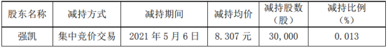 科新机电股东强凯减持3万股 套现24.92万