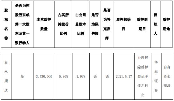 科锐国际控股股东泰永康达质押353万股 用于自身资金需求