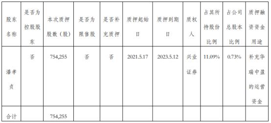 金牌厨柜股东潘孝贞质押75.43万股 用于补充华瑞中盈的运营资金