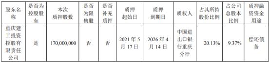 重庆建工控股股东重庆建工控股质押1.7亿股 用于偿还债务