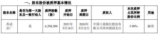 苏试试验控股股东苏试总厂质押629.85万股 用于融资