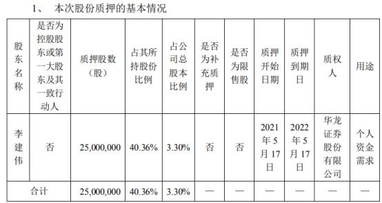 梦洁股份股东李建伟质押2500万股 用于个人资金需求