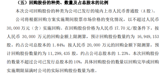 禾丰股份将花不超3亿元回购公司股份 用于股权激励