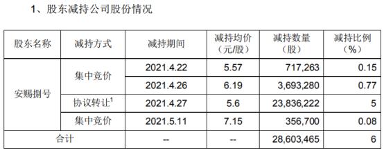 华鹏飞股东安赐捌号减持2860.35万股 套现约1.6亿