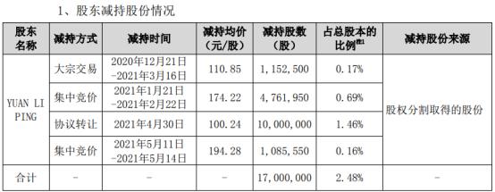 康泰生物股东YUAN LI PING减持1700万股 套现约21.7亿