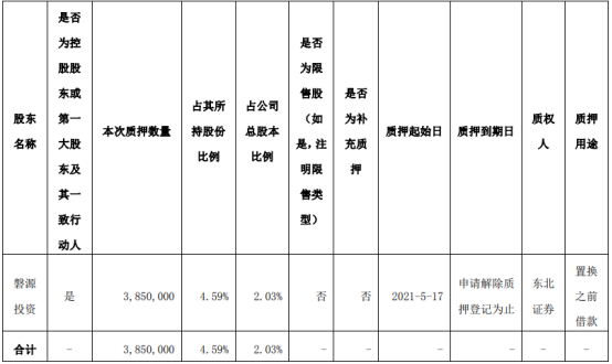 和仁科技控股股东磐源投资质押385万股 用于置换之前借款