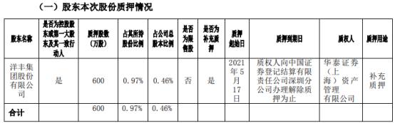 新洋丰控股股东洋丰集团质押600万股 用于补充质押