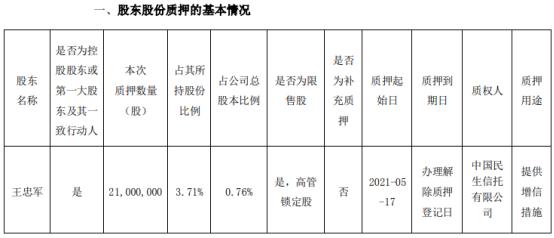 华谊兄弟控股股东王忠军质押2100万股 用于提供增信措施