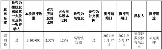 开润股份控股股东范劲松质押310万股 用于补充质押