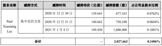 恩捷股份董事长Paul Xiaoming Lee减持302.77万股 套现约4.52亿
