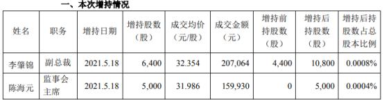 中顺洁柔2名高管合计增持1.14万股 耗资合计36.7万