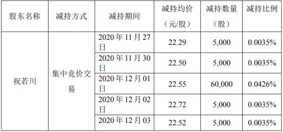安硕信息股东祝若川减持35.1万股 套现725.87万