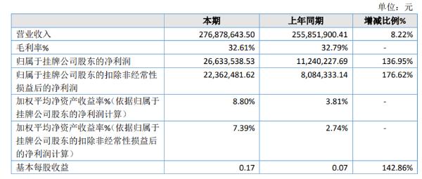 开特股份2020年净利2663.35万同比增长136.95% 疫情影响支出费用减少