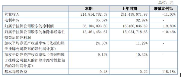 希尔传媒2020年净利3618.51万同比增长119.83% 疫情影响营业成本下降