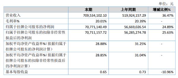 欣智恒2020年净利7077.11万同同比增长24.89% 订单增加业绩增长