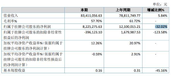 鹏信科技2020年净利822.53万减少32.02% 薪酬调增导致费用增加