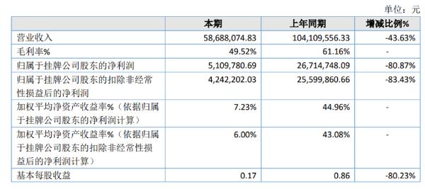 思亮信息2020年净利510.98万同比减少80.87% 疫情影响收入下降