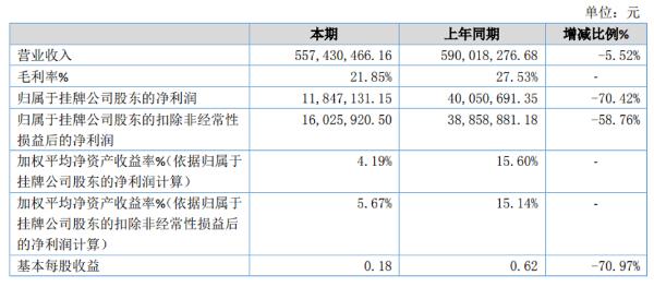 艾芬达2020年净利1184.71万减少70.42% 疫情影响收入下降