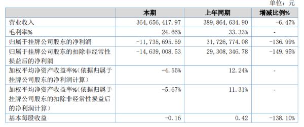 卡司通2020年亏损1173.57万由盈转亏 疫情影响收入下降
