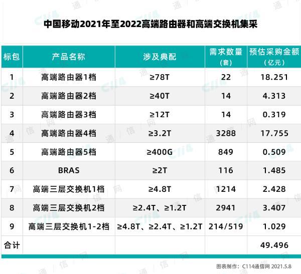 中国移动高端路由器和高端交换机集采:预估采购金额近50亿元