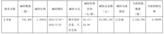 至正股份股东王全权减持74.54万股 套现3068.73万