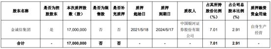 金诚信控股股东金诚信集团质押1700万股 用于自身生产经营