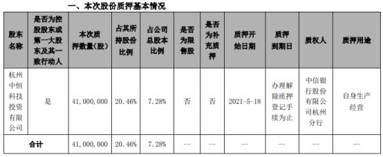 中恒电气控股股东中恒投资质押4100万股 用于自身生产经营