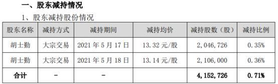 华宏科技股东胡士勤减持415.27万股 套现约5493.52万