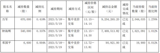超讯通信3名股东合计减持121.66万股 套现合计1681.47万