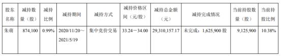 阿科力股东朱萌减持87.41万股 套现2931.02万