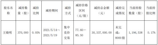 璞泰来监事王晓明减持37万股 套现3033.7万