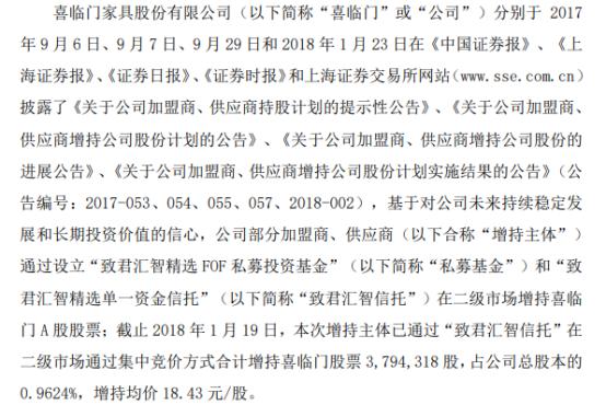 喜临门加盟商、供应商合计增持379.43万股 耗资6992.93万