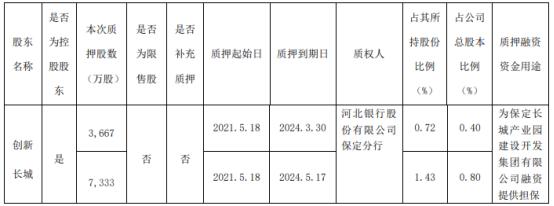 长城汽车控股股东创新长城质押1.1亿股 用于为融资提供担保