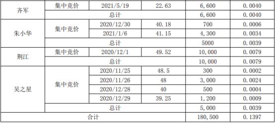 恒铭达7名股东合计增持18.05万股 耗资合计约775.3万