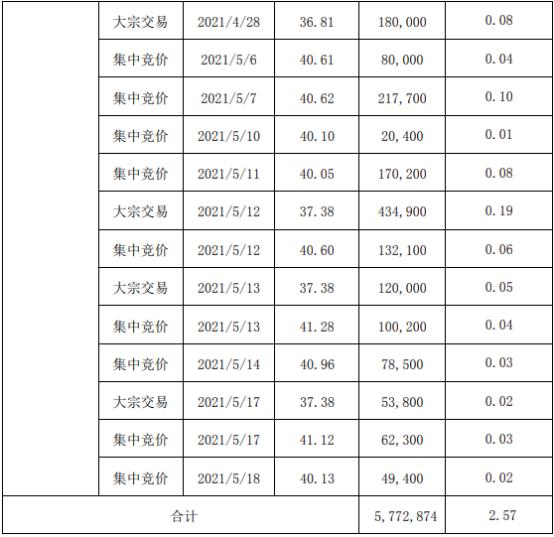 江丰电子股东姚力军减持577.29万股 套现约2.42亿