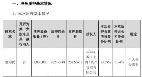 青鸟消防董事长蔡为民质押380万股 用于个人资金需要