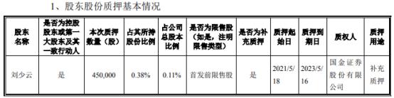 侨银股份控股股东刘少云质押45万股 用于补充质押