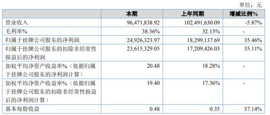 富润科技2020年净利2492.63万增长35.46% 原材料单位成本降低